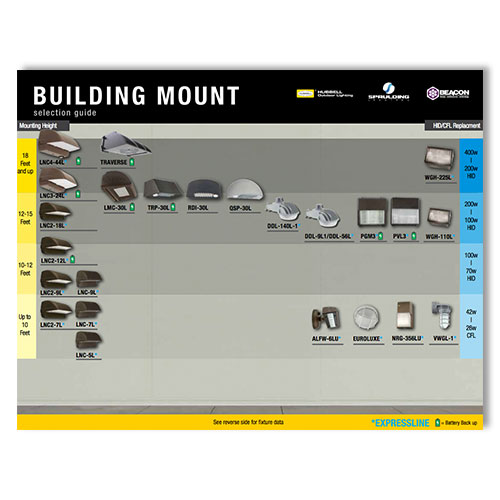 Building Mount Selection Guide